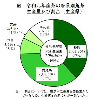 2019年 県別 荒茶の生産量及び割合 農林水産省の発表